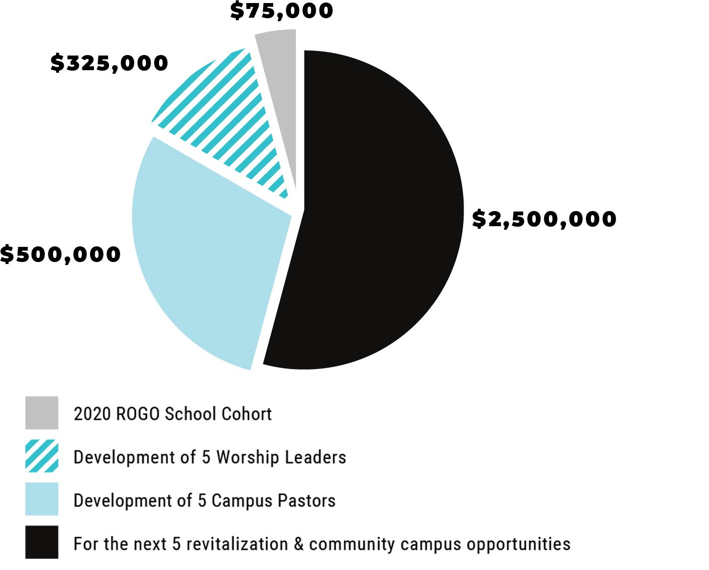 Rogo Foundation Graph